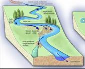 Erosion and Sedimentation Modeling